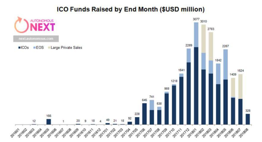 statistics of ICOs investments 2018